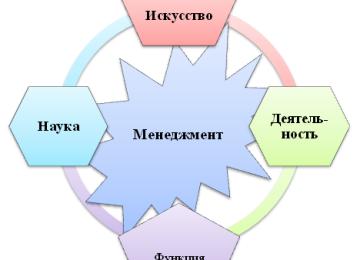 Менеджмент как наука, Менеджмент как искусство