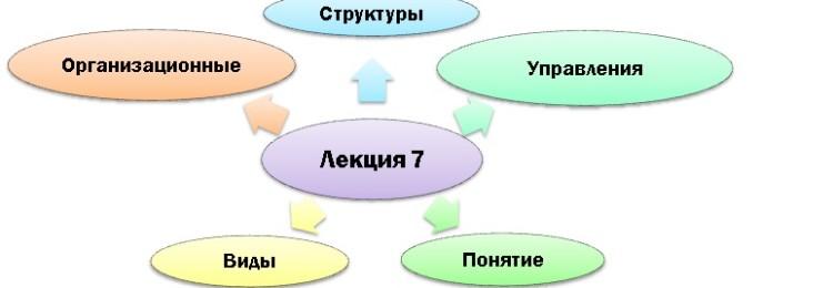 Организационные структуры управления