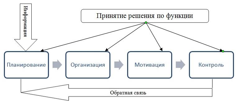 функций менеджмента