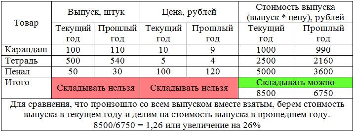 Экономические индексы реферат по статистике 1552