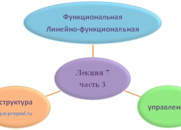 Функциональная, линейно-функциональная структура управления