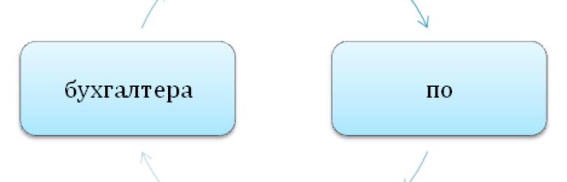 Как написать отчет по практике бухгалтера с примером