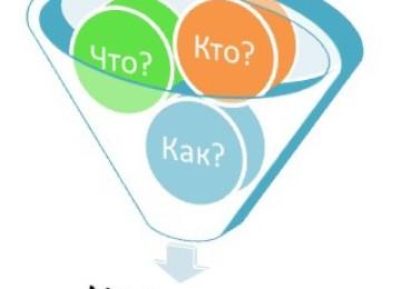 Понятие менеджмента и управления