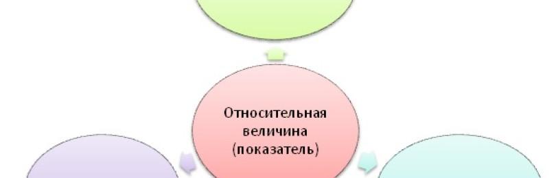 Относительная величина (относительный показатель) сравнения, координации, интенсивности